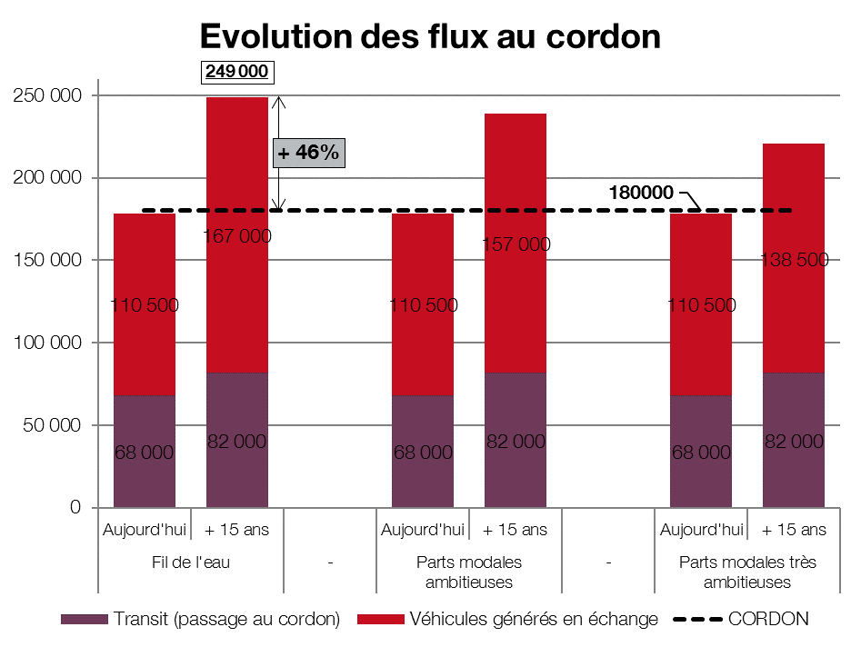 Evolution des flux automobiles au cordon